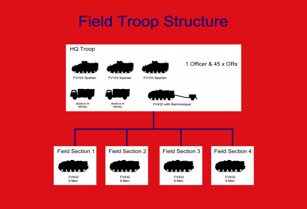 Field-Troop-Organisation